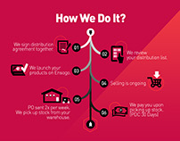 Ensogo's Sales Deck Infographics