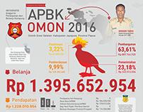 Infografik APBK Omon 2016