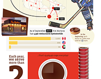 Tim Horton's Infographic for Social Media