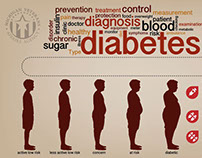 American Diabetes Awareness infographic