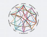 Contemporary cinema Infographic