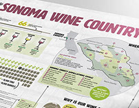 Sonoma Wine Country Infographic & Map