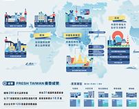 Fresh Taiwan 台創成果展