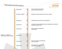 Education/Work timeline