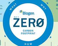 """Biogen """"Net Zero"""" Carbon Footprint Infographic"""