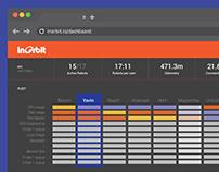 Product design - Dashboard InOrbit Inc.