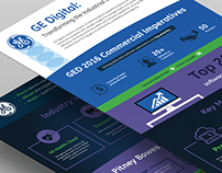 GE Digital: Infographic Poster