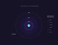 Active Satellites - Visualization