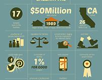 Infographic as Resumé