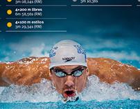 Infographics: 2016 Olympics
