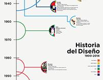 Design History Infographic