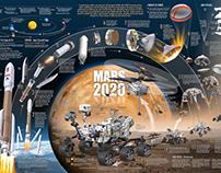 Mars 2020 infographic