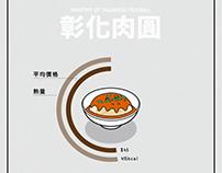 [動態資訊圖表]台灣小吃解剖系列-彰化肉圓