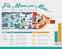 Cartaz Infográfico - Redução do consumo de plástico
