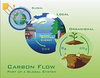 Bioeconomy Institute - Carbon Posters