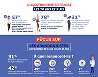 L'illectronisme en France chez les 70 ans et plus