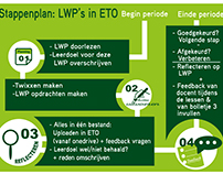 infographic lwp's in eto