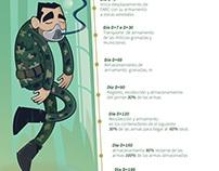 Infográfia - ilustrada
