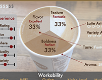 The Great Soho Coffee Tour Infograph