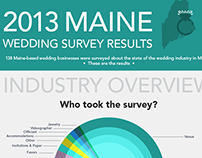 Maine Wedding Survey 2013 Infographic
