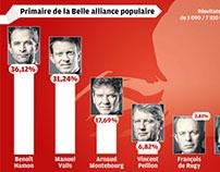 Primaire de la Belle alliance populaire