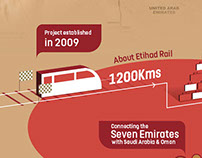 Infographics - Etihad Railways