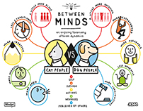 Mindjet: Between Minds Infographic Series