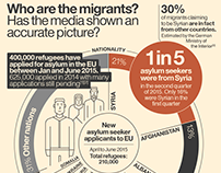 The truth about the migrant crisis – Infographic