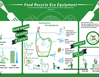 FOOD RECYCLE ECO EQUIPMENT- Infographics