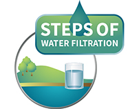 Steps of Water Filtration