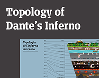 Topology of Dante's Inferno