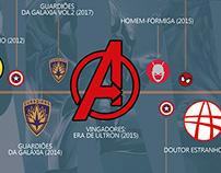 Cronologia Marvel