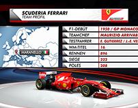 Formula 1 Touch-App / Sky Sport / Sky Sport News