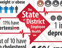 Infographic: State of DC Government Employee Health