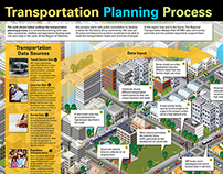 Transportation Planning Process Poster