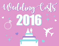 Infographic: Wedding Cost 2016