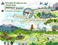 Portland Off-Road Cycling Plan
