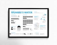The story of Mumbai's Water - Infographic