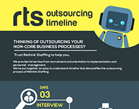 How the RTS Outsourcing Process Works