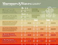Murmurs & Waves