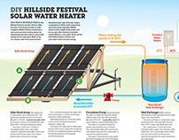 Hillside Solar Water Heater –Infographic