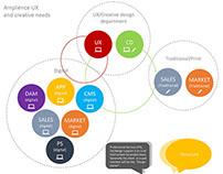 Multi-functional Management process (Agile, Lean, MVP)