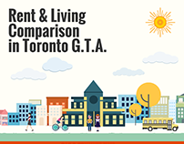 Rent and Living Comparison in Toronto