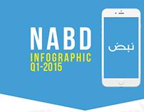 NABD app infographic Q1 2015