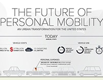 RMI Transportation Infographic