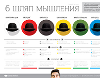 "Summary of ""Six Thinking Hats"" by Edward de Bono"