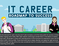 IT Career Roadmap to Success - infographic