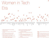 Women In Tech Era—Infographic Project, 2014