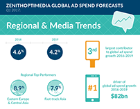 JCDecaux Ad Spend Forecast Infographics