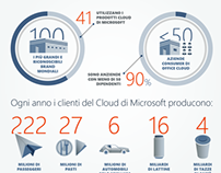 Social Media Infographic for Microsoft Italia